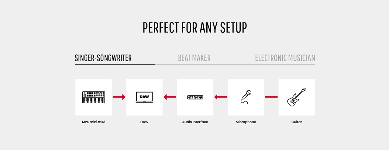 Connection chart for the production setup of a singer songwriter