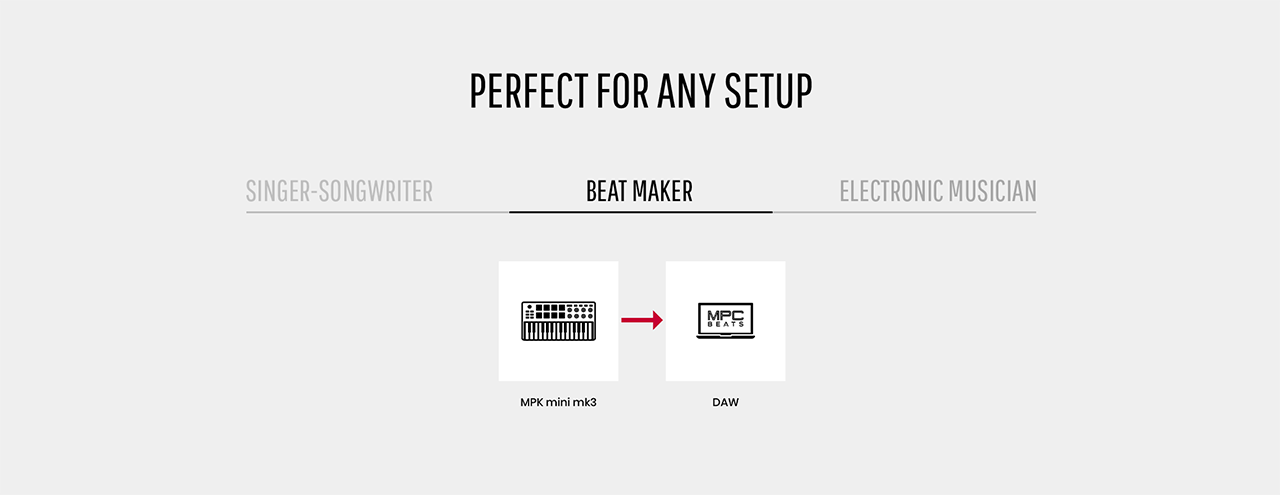 Connection chart for the production setup of a beat maker