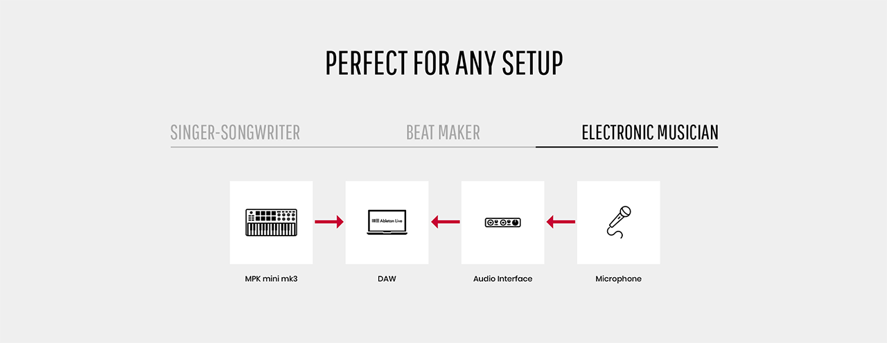 Connection chart for the production setup of a electronic musician